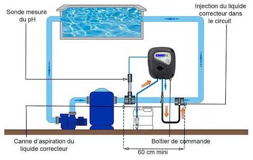 systeme de traitement automatique piscine